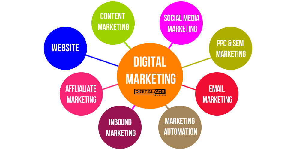 Tips to Select the Best Digital Marketing Agency for Your Business